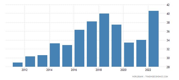 estonia employment to population ratio ages 15 24 female percent wb data