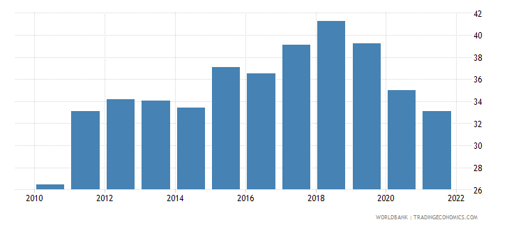 estonia employment to population ratio ages 15 24 male percent national estimate wb data