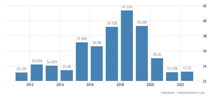 estonia employment to population ratio ages 15 24 male percent wb data