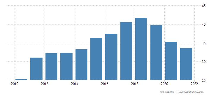 estonia employment to population ratio ages 15 24 total percent national estimate wb data