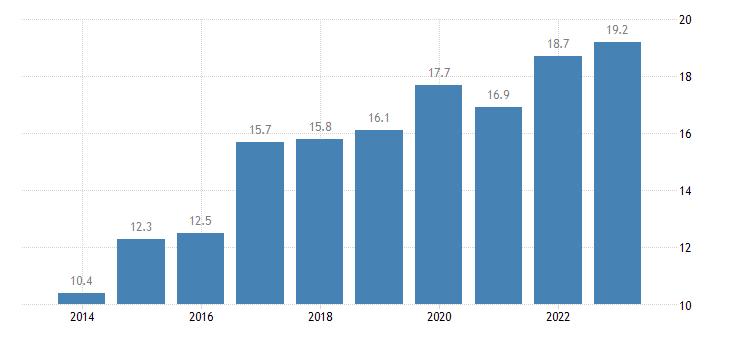 estonia enterprises having received orders online at least 1percent medium enterprises 50 249 persons employed without financial sector eurostat data