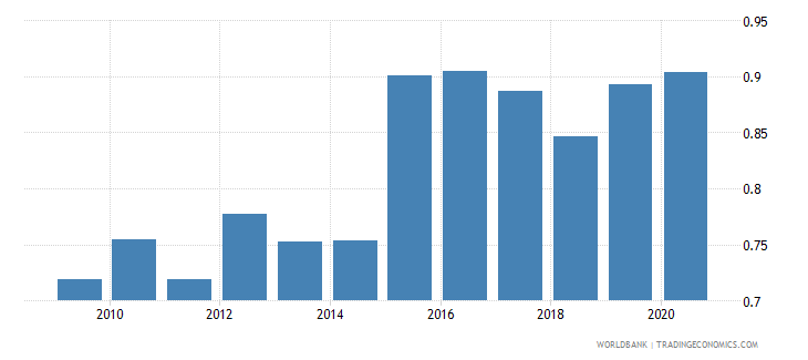 estonia exchange rate new lcu per usd extended backward period average wb data