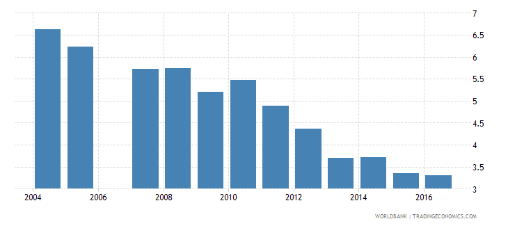 estonia expenditure on secondary as percent of total government expenditure percent wb data