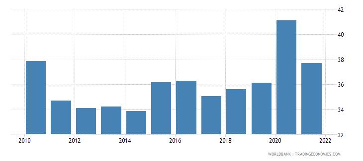 estonia expense percent of gdp wb data