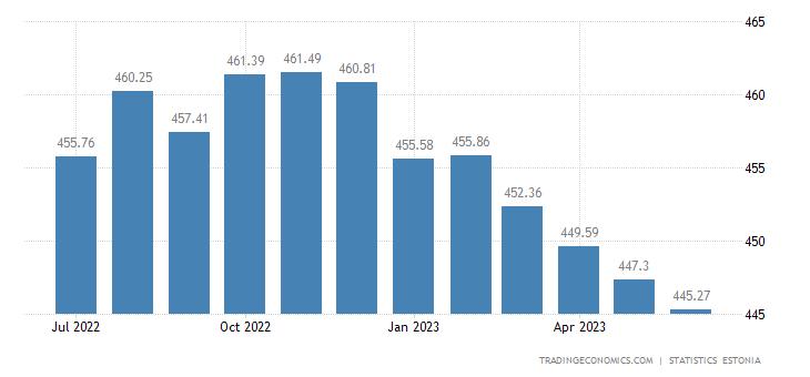 Estonia Export Prices