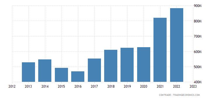 estonia exports articles iron steel