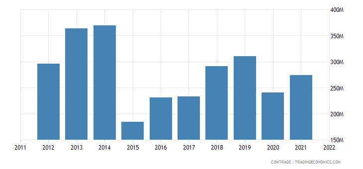 estonia exports belgium