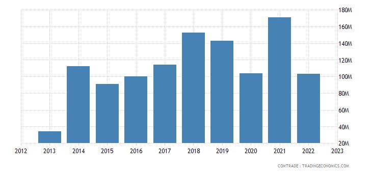 estonia exports canada