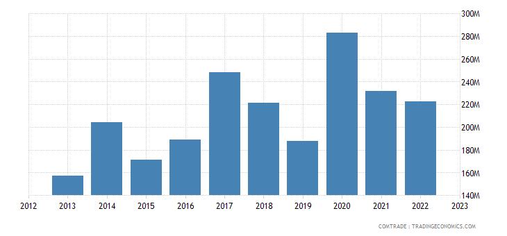 estonia exports china