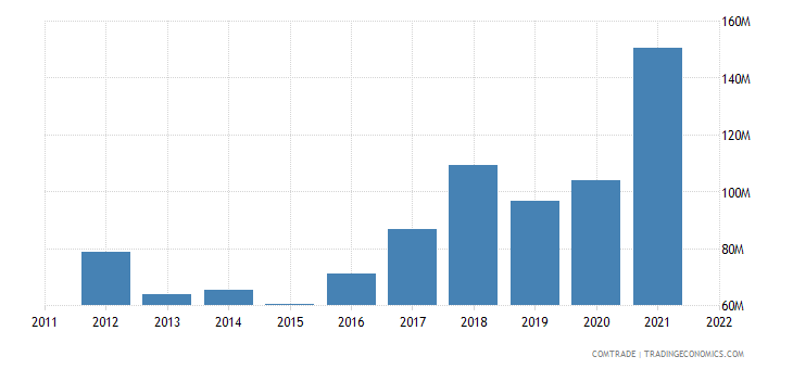 estonia exports czech republic