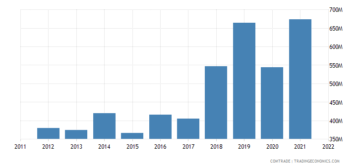 estonia exports denmark