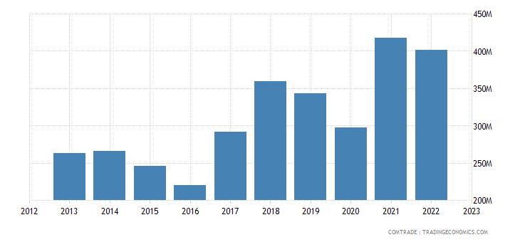 estonia exports france