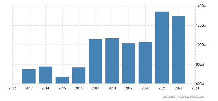 estonia exports germany