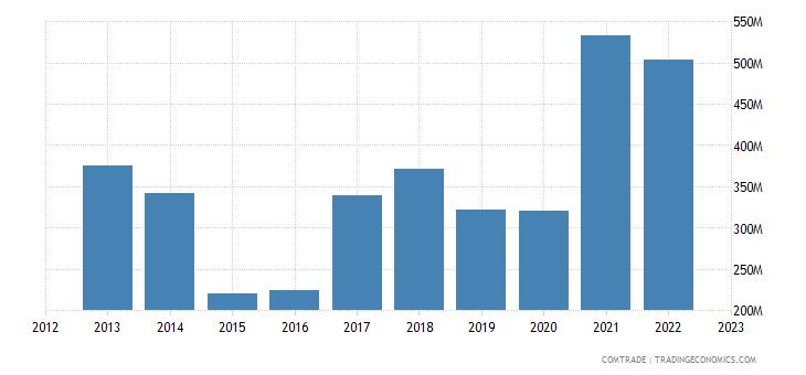 estonia exports iron steel