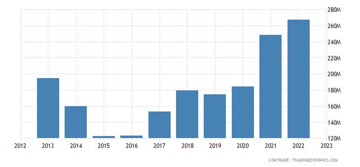 estonia exports italy