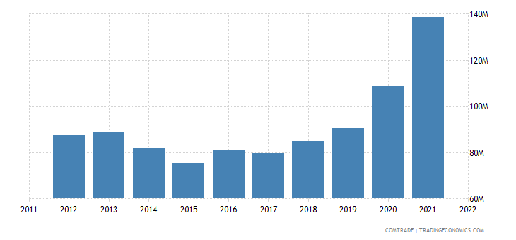 estonia exports japan