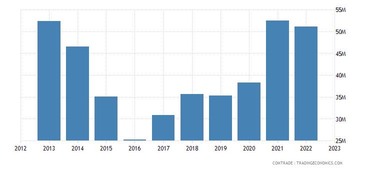 estonia exports latvia articles iron steel