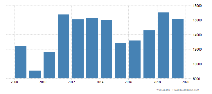 estonia exports merchandise customs current us$ millions wb data
