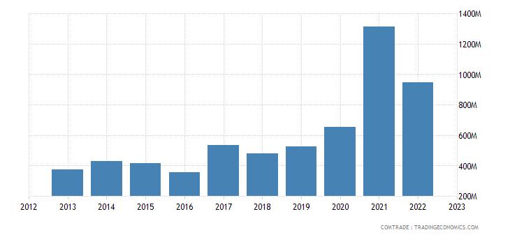 estonia exports netherlands