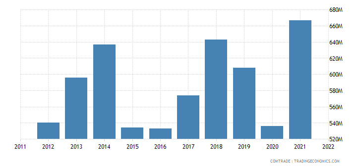estonia exports norway