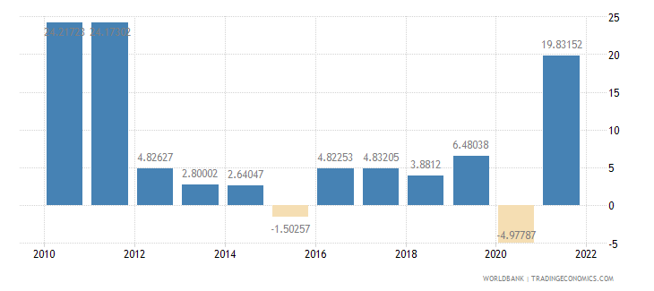 estonia exports of goods and services annual percent growth wb data