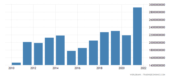 estonia exports of goods and services bop us dollar wb data