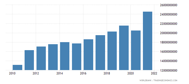 estonia exports of goods and services constant 2000 us dollar wb data