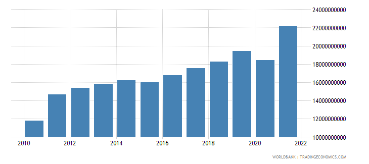 estonia exports of goods and services constant lcu wb data