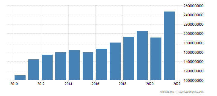 estonia exports of goods and services current lcu wb data