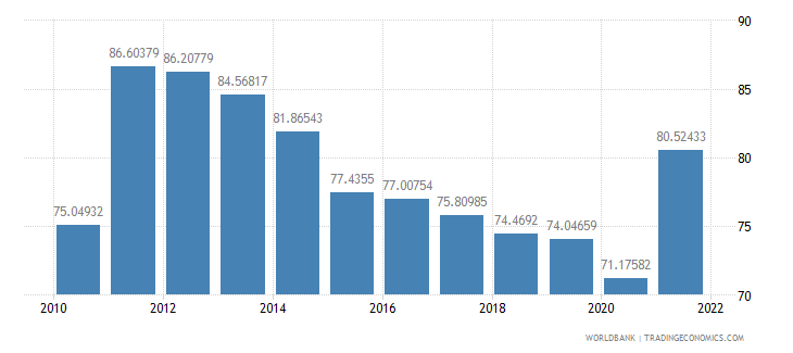 estonia exports of goods and services percent of gdp wb data