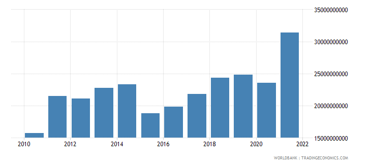 estonia exports of goods services and income bop us dollar wb data