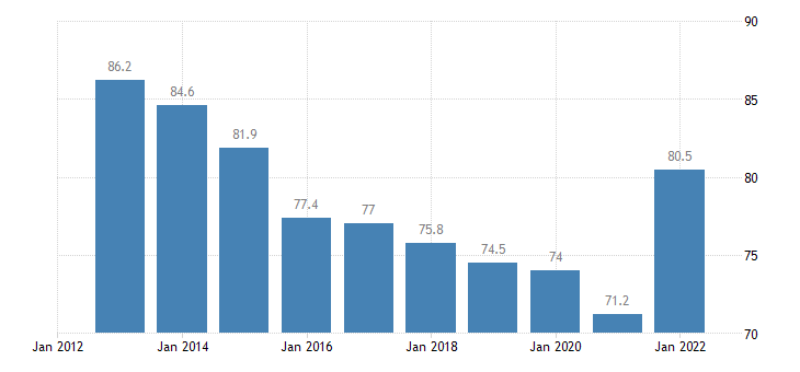 estonia exports of goods services in percent of gdp eurostat data