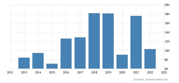 estonia exports poland lead