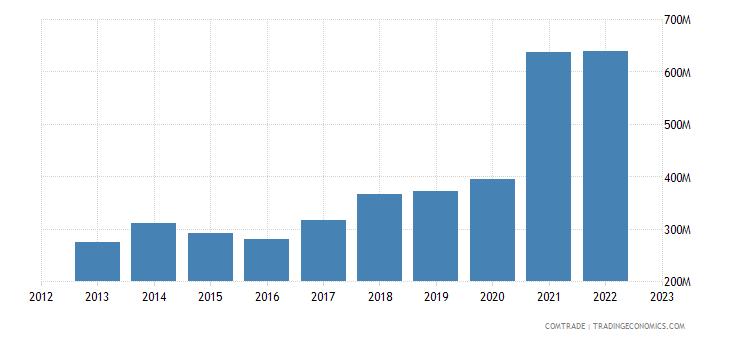 estonia exports poland