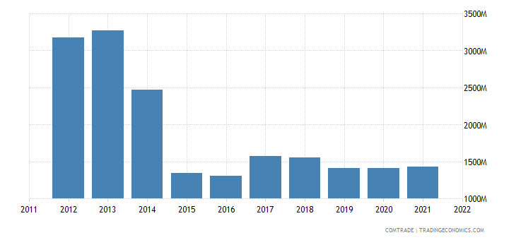estonia exports russia