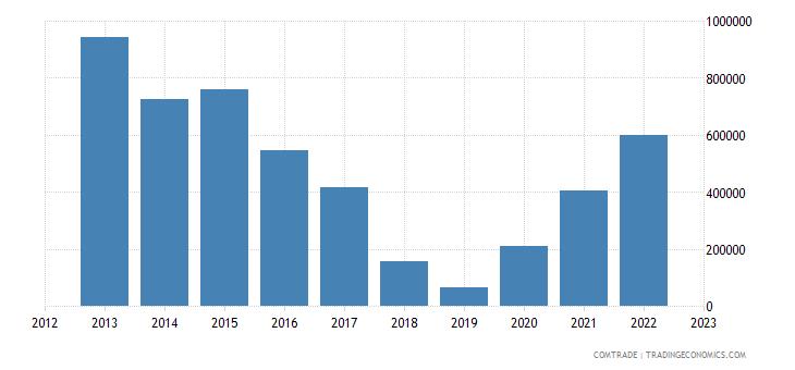 estonia exports saudi arabia peat including peat litter agglomerated