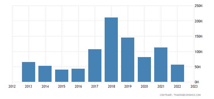 estonia exports saudi arabia