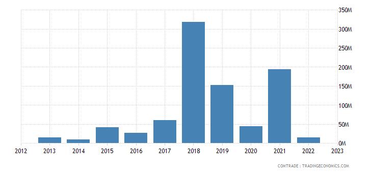 estonia exports singapore