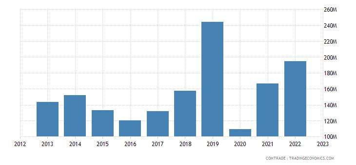 estonia exports spain