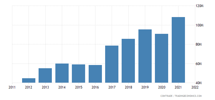 estonia exports sweden articles iron steel