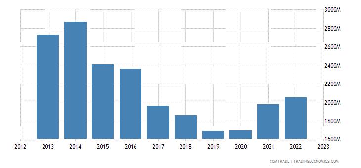 estonia exports sweden