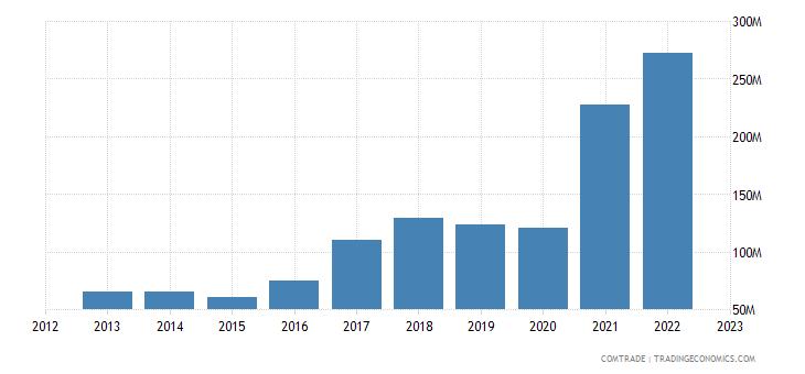 estonia exports switzerland