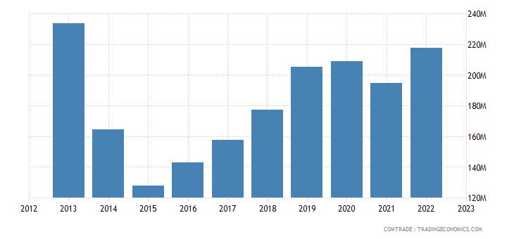 estonia exports ukraine
