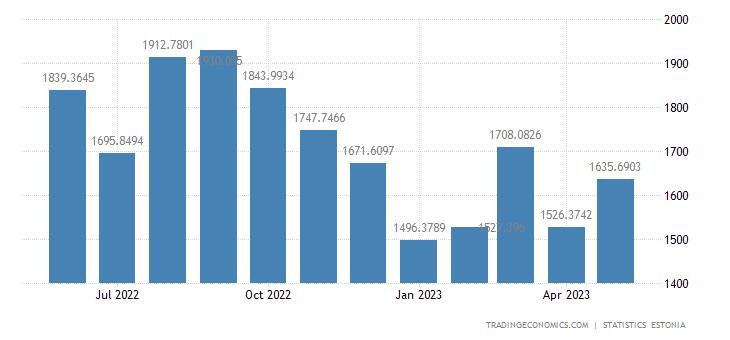 Estonia Exports