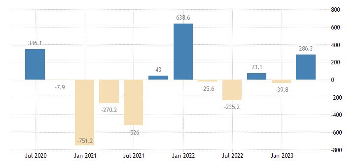 estonia external balance of goods services current prices eurostat data