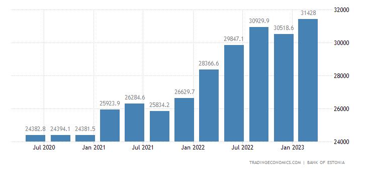 Estonia Total Gross External Debt