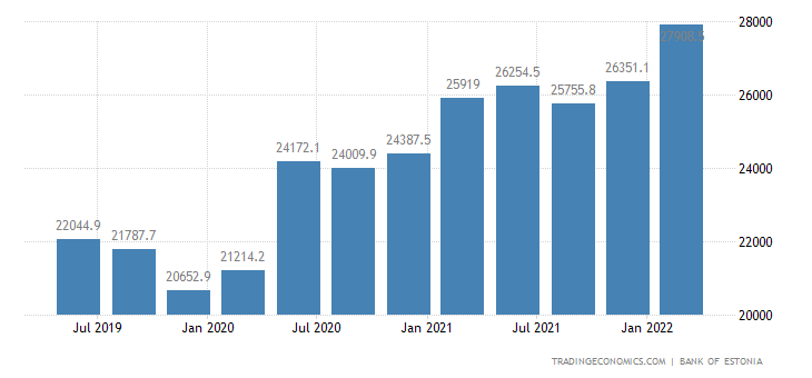 Estonia Total Gross External Debt