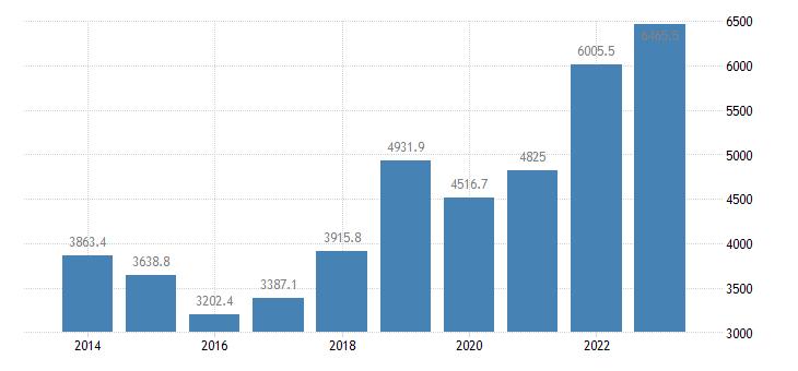 estonia extra eu trade exports eurostat data