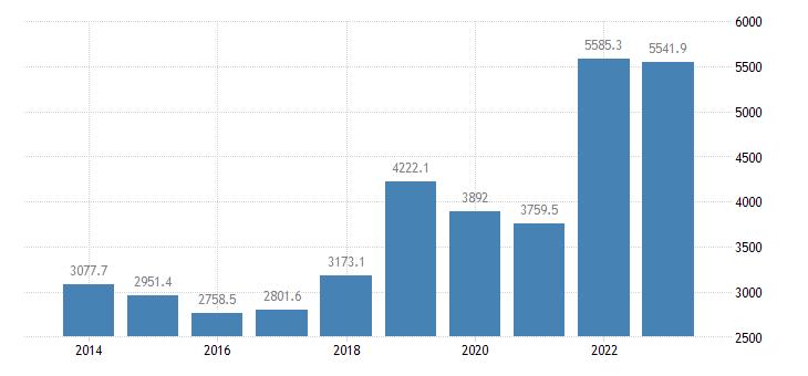 estonia extra eu trade imports eurostat data