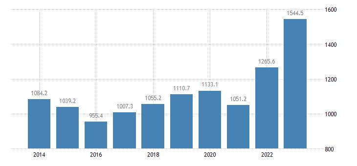 estonia extra eu trade of other manufactured goods sitc 68 exports eurostat data